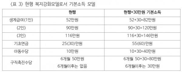 Seungho-Baek_table-3