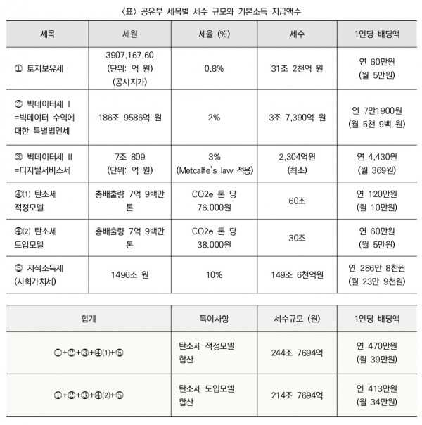 Topic-9_part-2_min-geum_tables-2
